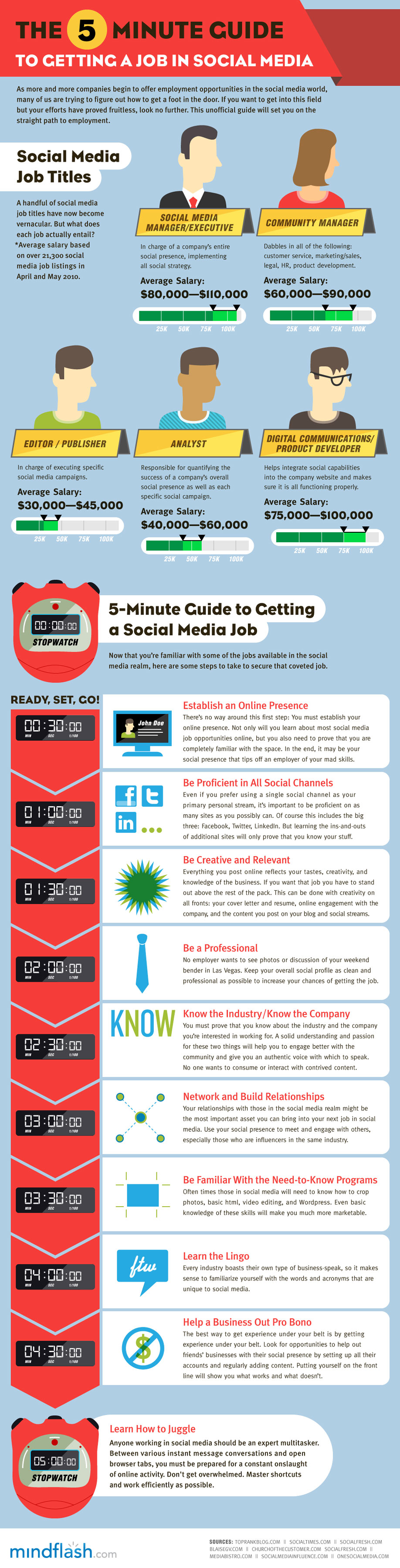 Social media 5 Get A Job In Social Media In 5 Minutes [INFOGRAPHIC]